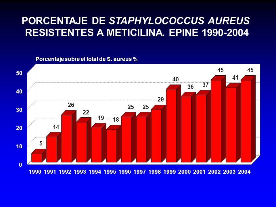 PORCENTAJE DE STAPHYLOCOCCUS AUREUS