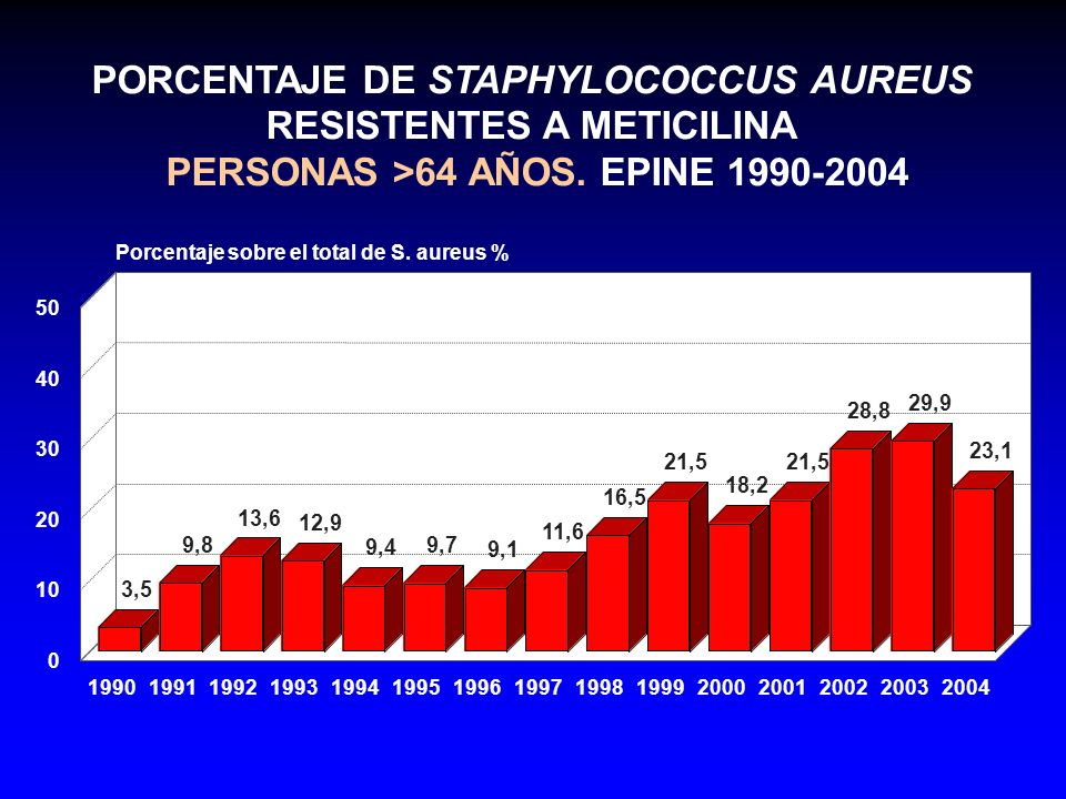 PORCENTAJE DE STAPHYLOCOCCUS AUREUS RESISTENTES A METICILINA