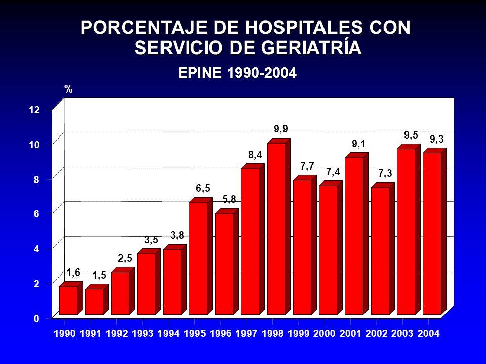 PORCENTAJE DE HOSPITALES CON