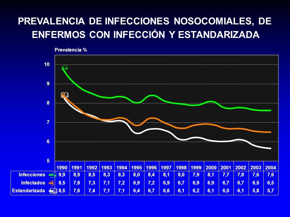 PREVALENCIA DE INFECCIONES NOSOCOMIALES, DE