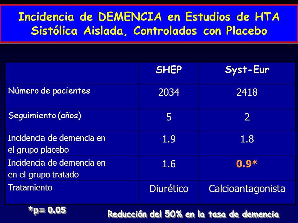 Incidencia de DEMENCIA en Estudios de HTA Sistólica Aislada, Controlados con Placebo
