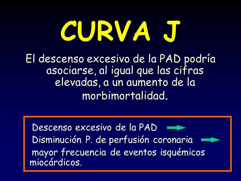 CURVA J El descenso excesivo de la PAD podría asociarse, al igual que las cifras elevadas, a un aumento de la morbimortalidad.