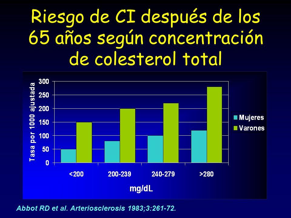 Abbot RD et al. Arteriosclerosis 1983;3:261-72.