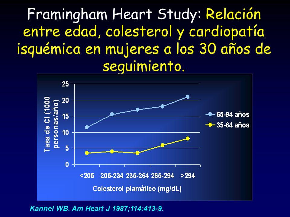 Framingham Heart Study: Relación entre edad, colesterol y cardiopatía isquémica en mujeres a los 30 años de seguimiento.