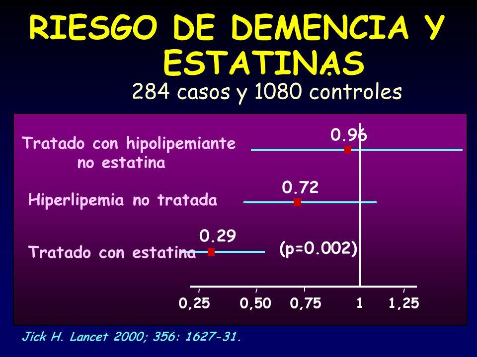 RIESGO DE DEMENCIA Y ESTATINAS . 284 casos y 1080 controles 0.96
