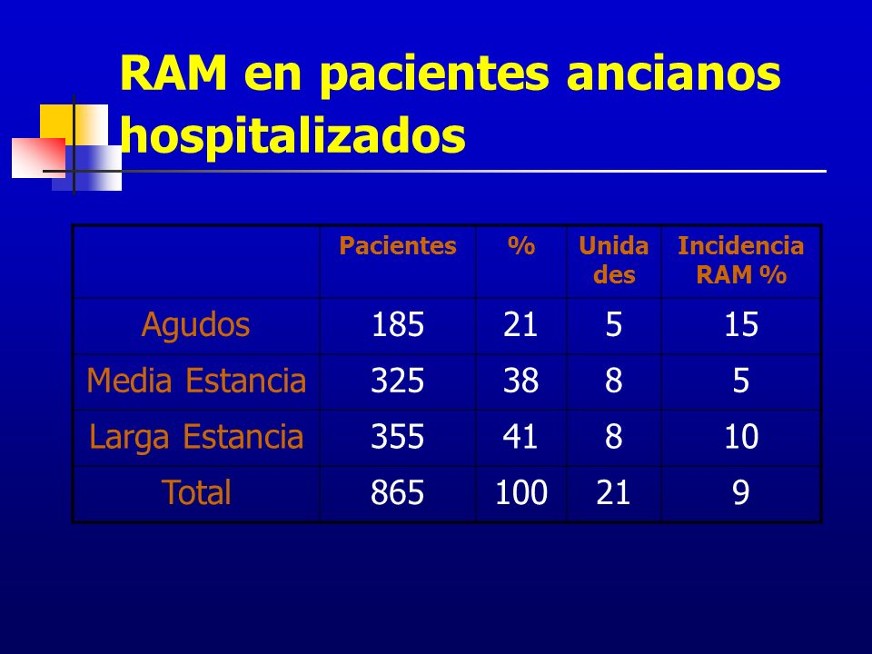 RAM en pacientes ancianos hospitalizados