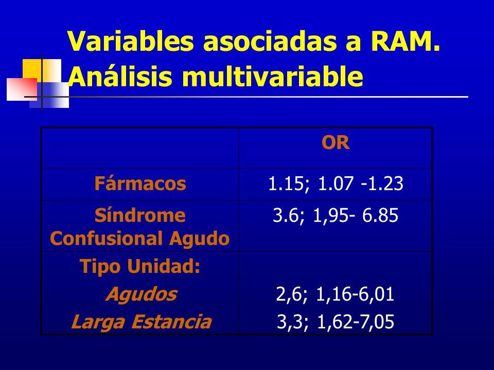 Variables asociadas a RAM. Análisis multivariable