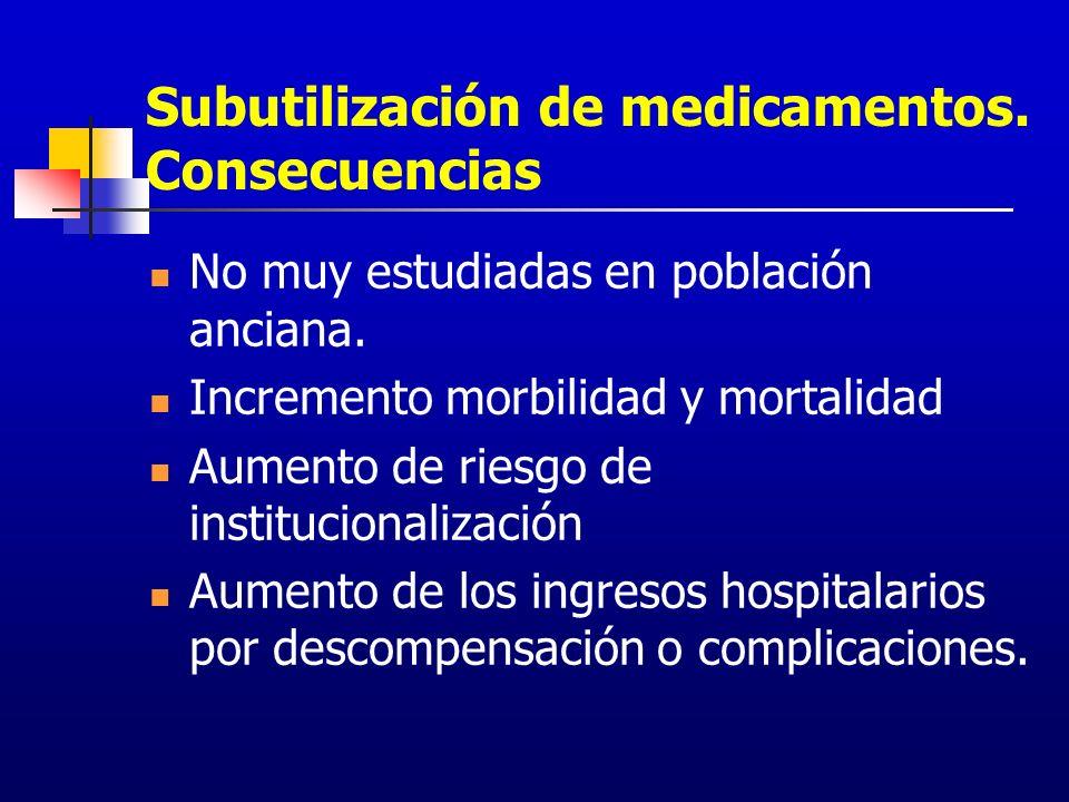 Subutilización de medicamentos. Consecuencias