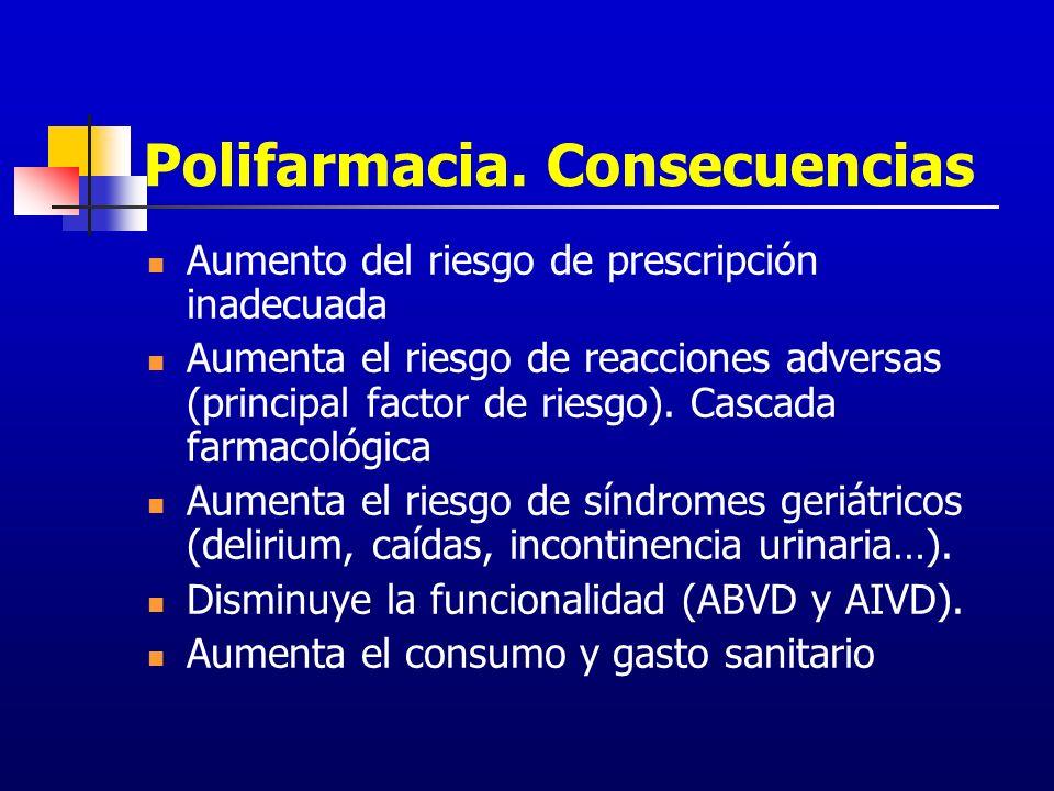 Polifarmacia. Consecuencias