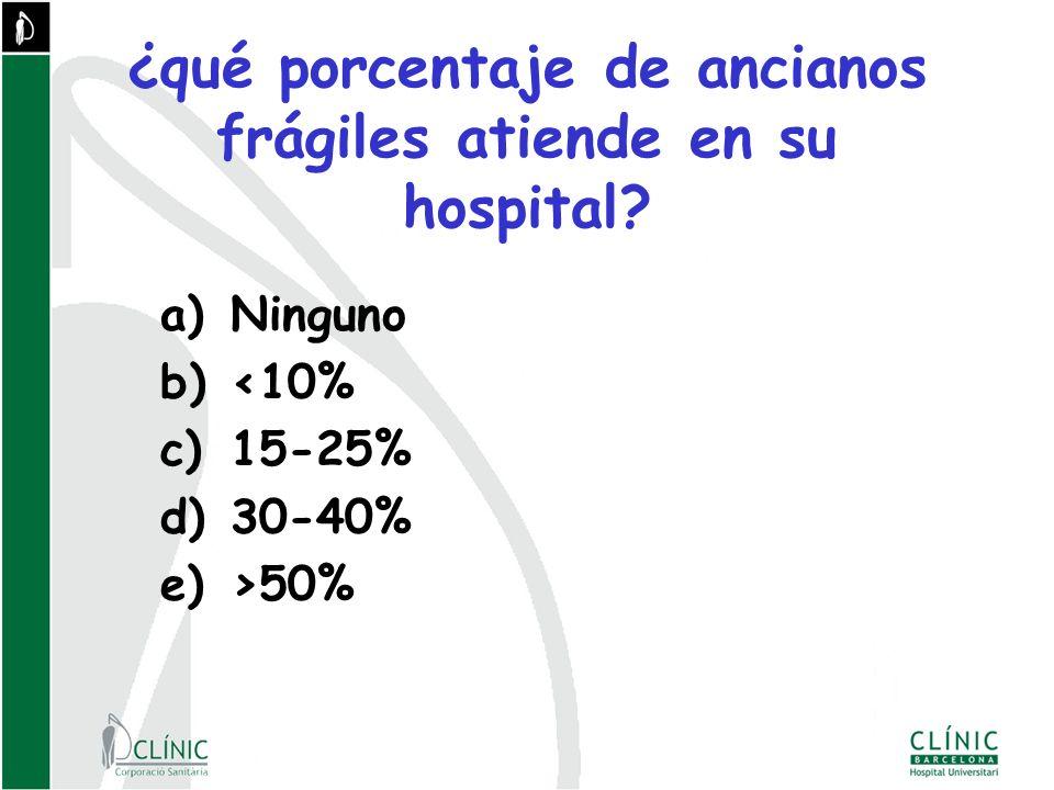 ¿qué porcentaje de ancianos frágiles atiende en su hospital