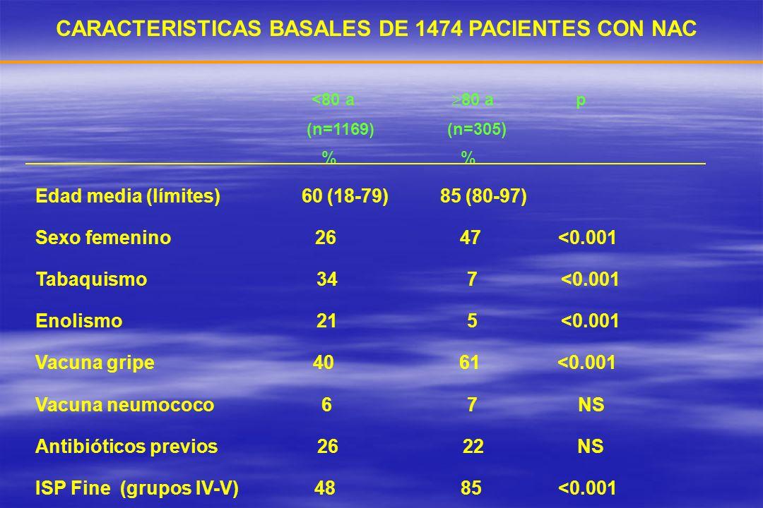 CARACTERISTICAS BASALES DE 1474 PACIENTES CON NAC