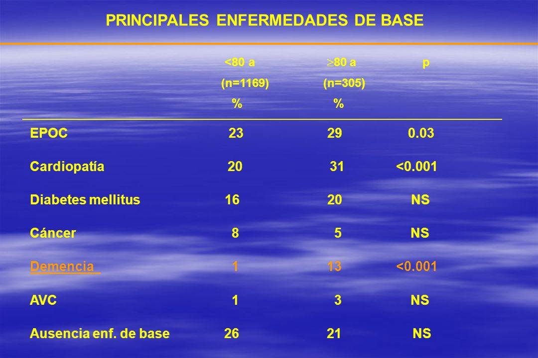 PRINCIPALES ENFERMEDADES DE BASE