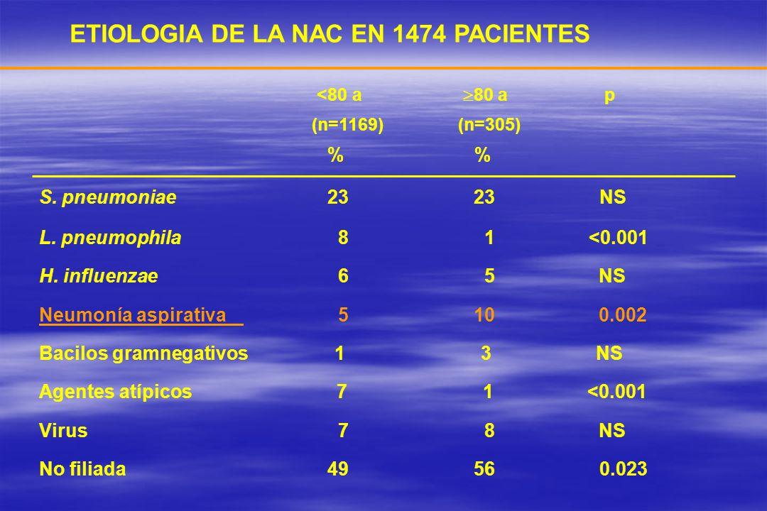 ETIOLOGIA DE LA NAC EN 1474 PACIENTES