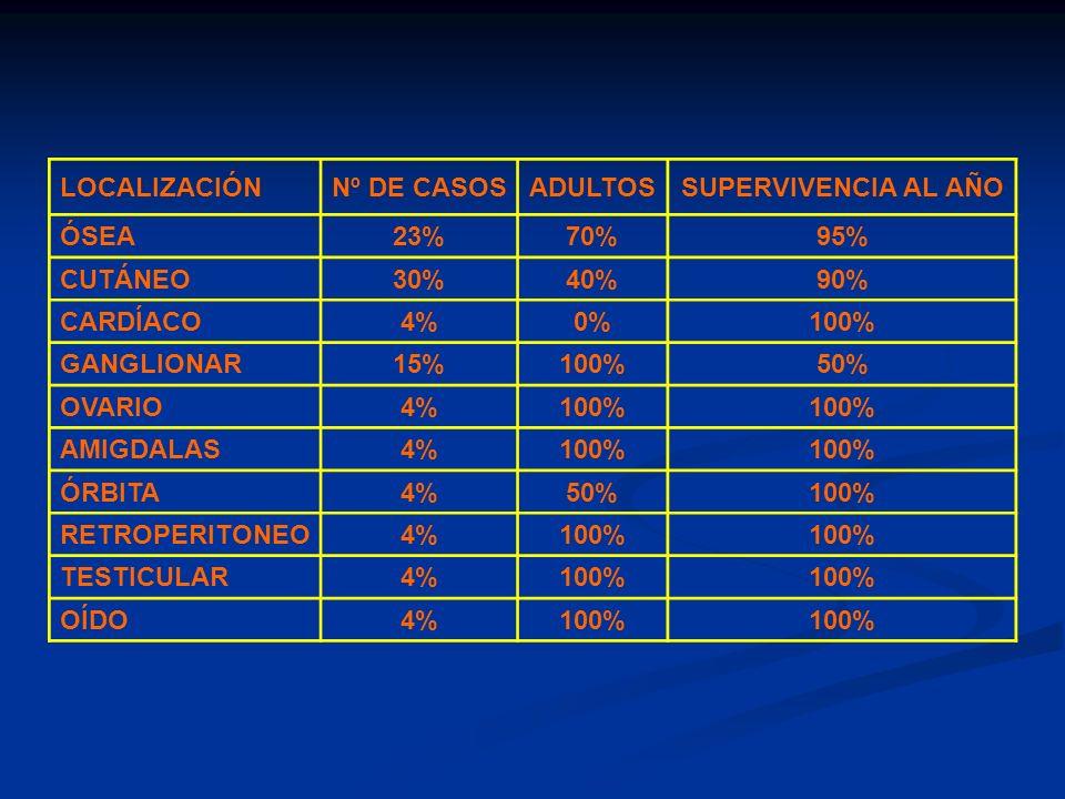 LOCALIZACIÓN Nº DE CASOS. ADULTOS. SUPERVIVENCIA AL AÑO. ÓSEA. 23% 70% 95% CUTÁNEO. 30% 40%