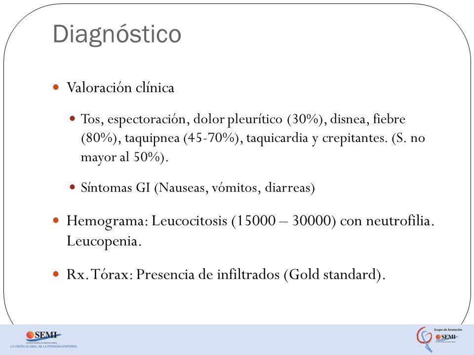 Diagnóstico Valoración clínica