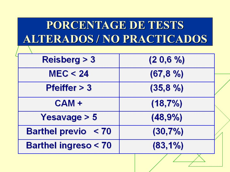 PORCENTAGE DE TESTS ALTERADOS / NO PRACTICADOS