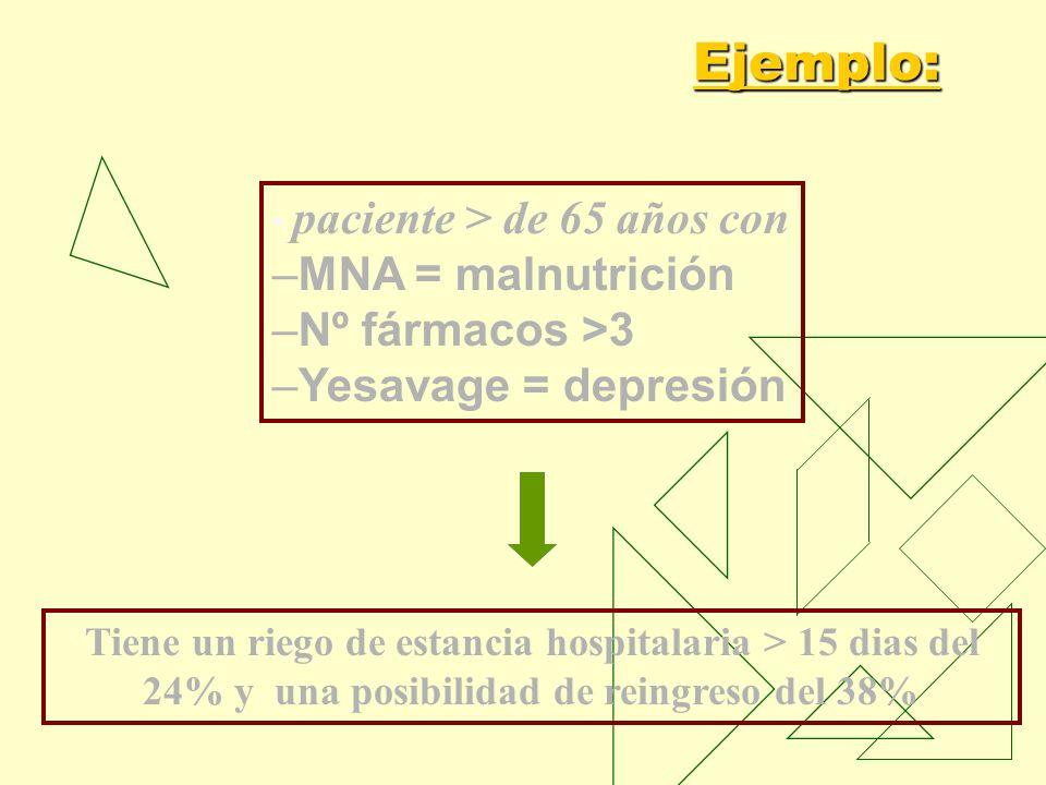 Ejemplo: MNA = malnutrición Nº fármacos >3 Yesavage = depresión