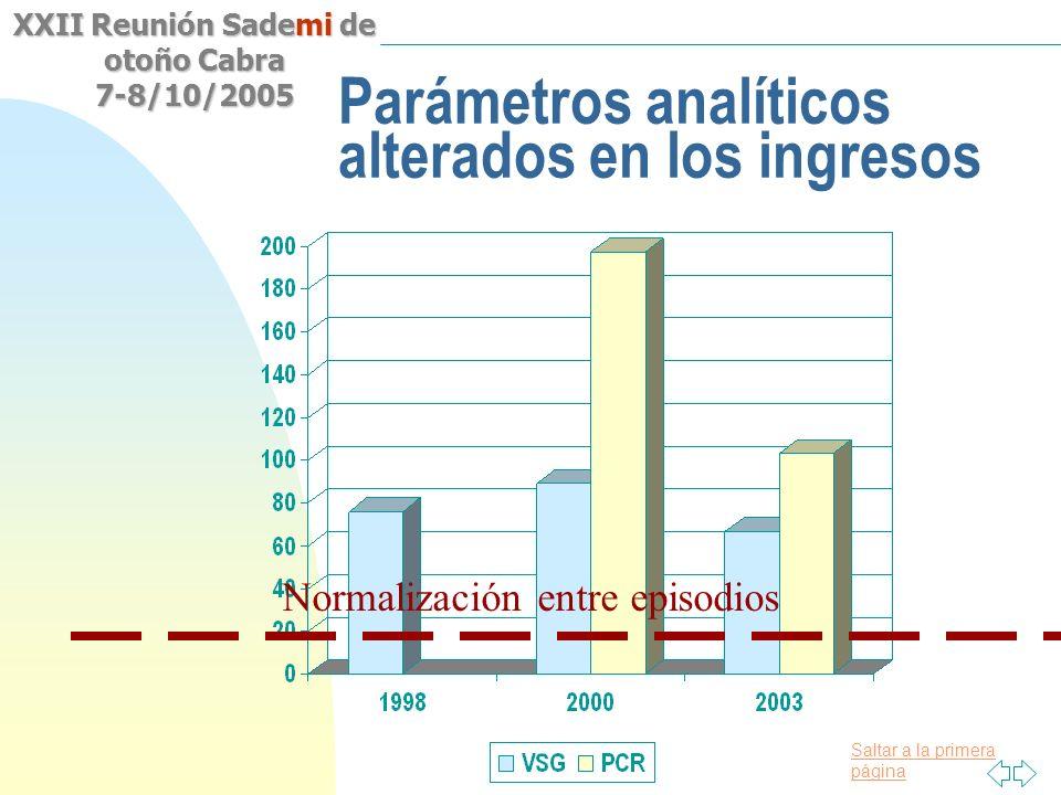 Parámetros analíticos alterados en los ingresos