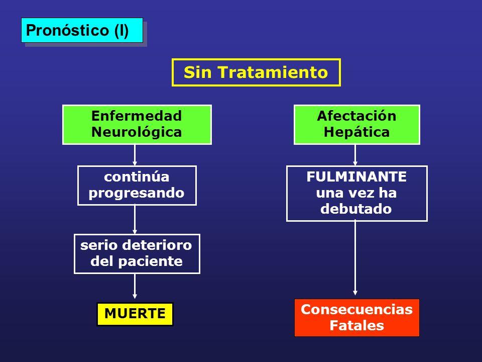 Pronóstico (I) Sin Tratamiento Enfermedad Neurológica