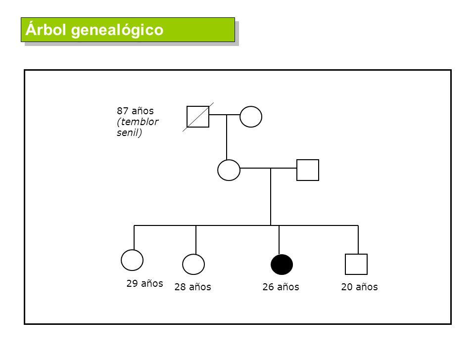 Árbol genealógico 87 años (temblor senil) 28 años 26 años 20 años