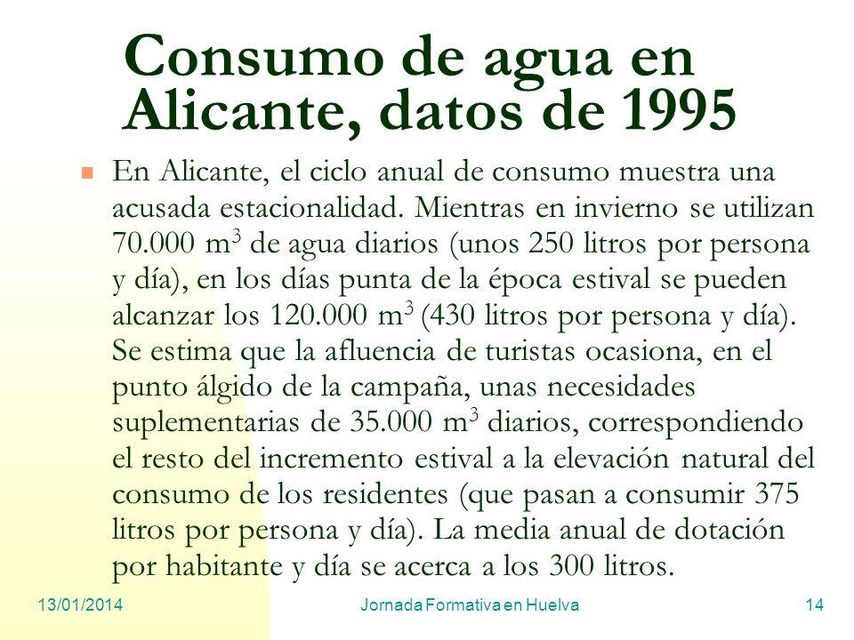 Consumo de agua en Alicante, datos de 1995