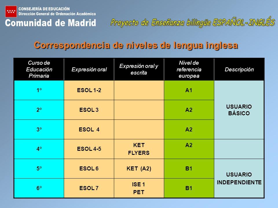 Correspondencia de niveles de lengua inglesa