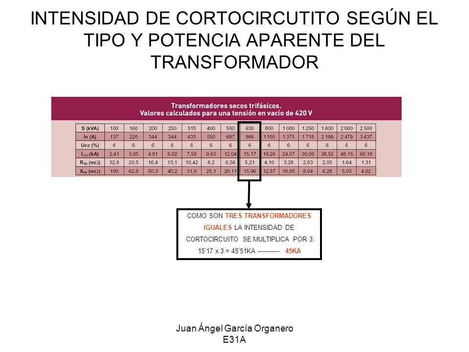 INTENSIDAD DE CORTOCIRCUTITO SEGÚN EL TIPO Y POTENCIA APARENTE DEL TRANSFORMADOR