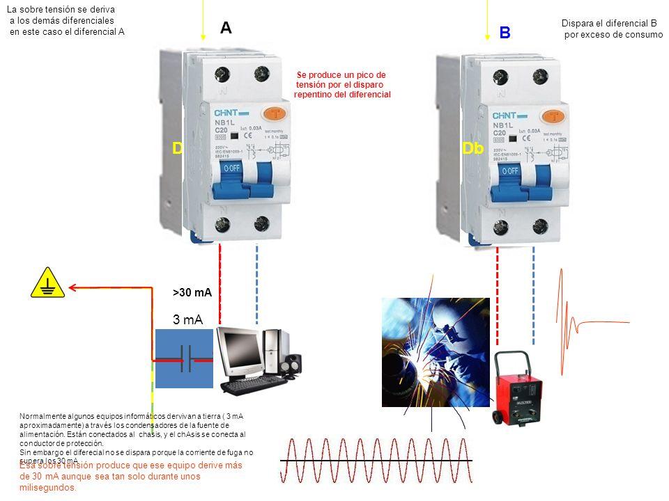 A B Da Db 3 mA >30 mA La sobre tensión se deriva