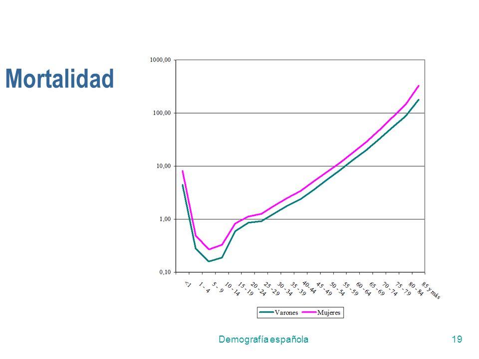 Mortalidad Demografía española