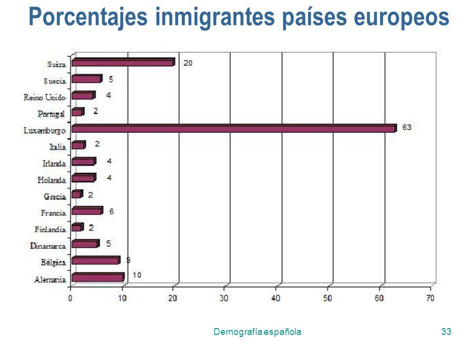 Porcentajes inmigrantes países europeos
