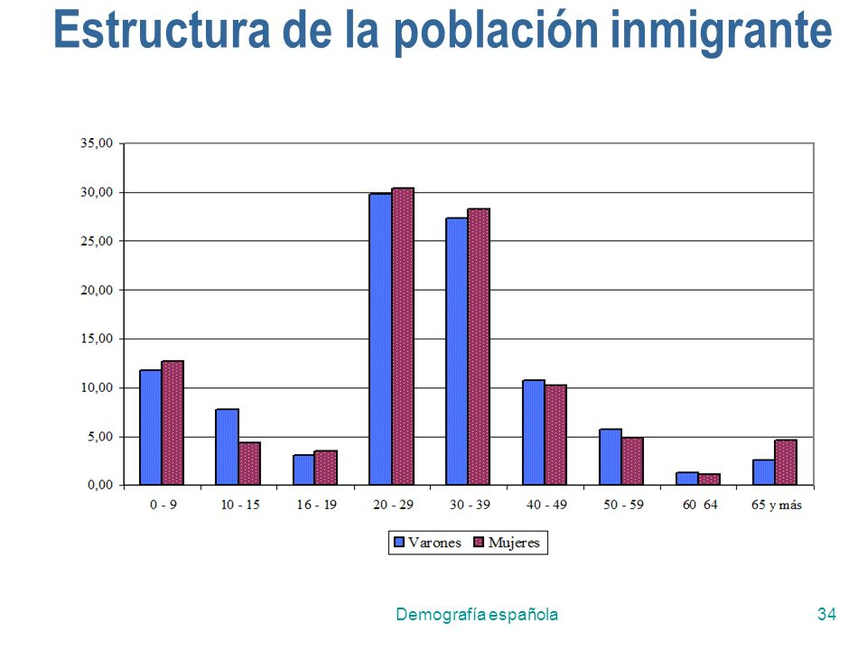 Estructura de la población inmigrante