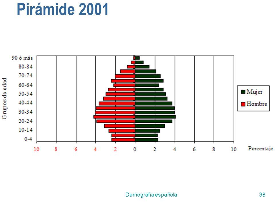 Pirámide 2001 Demografía española