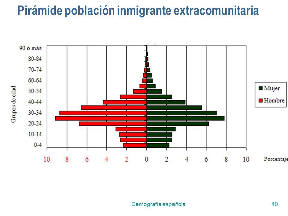Pirámide población inmigrante extracomunitaria