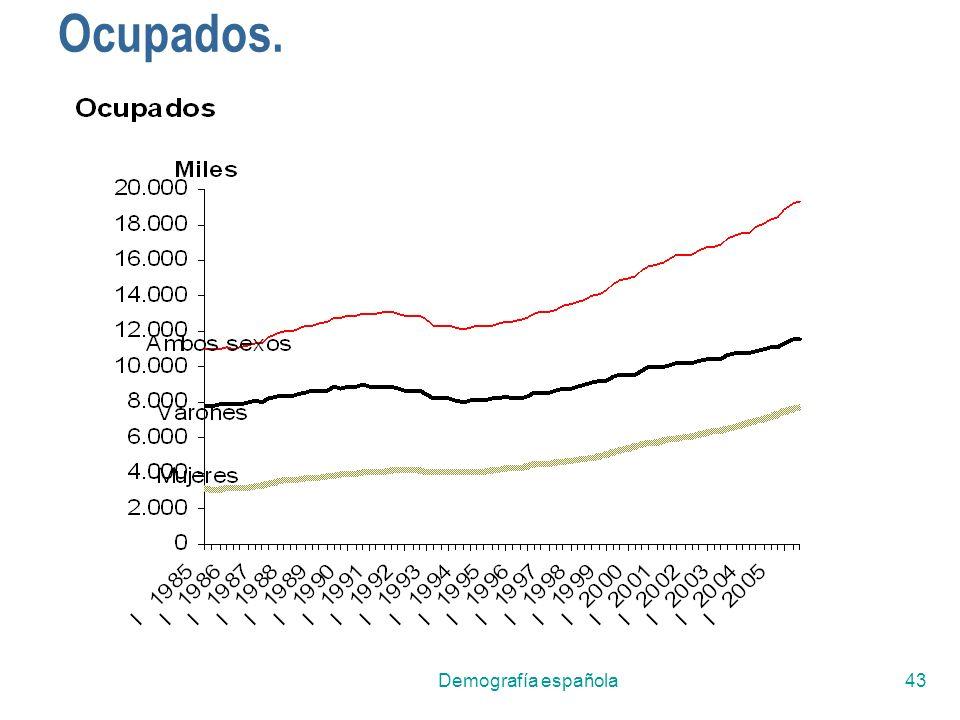 Ocupados. Demografía española