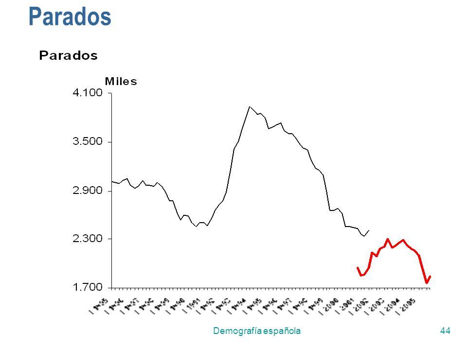 Parados Demografía española