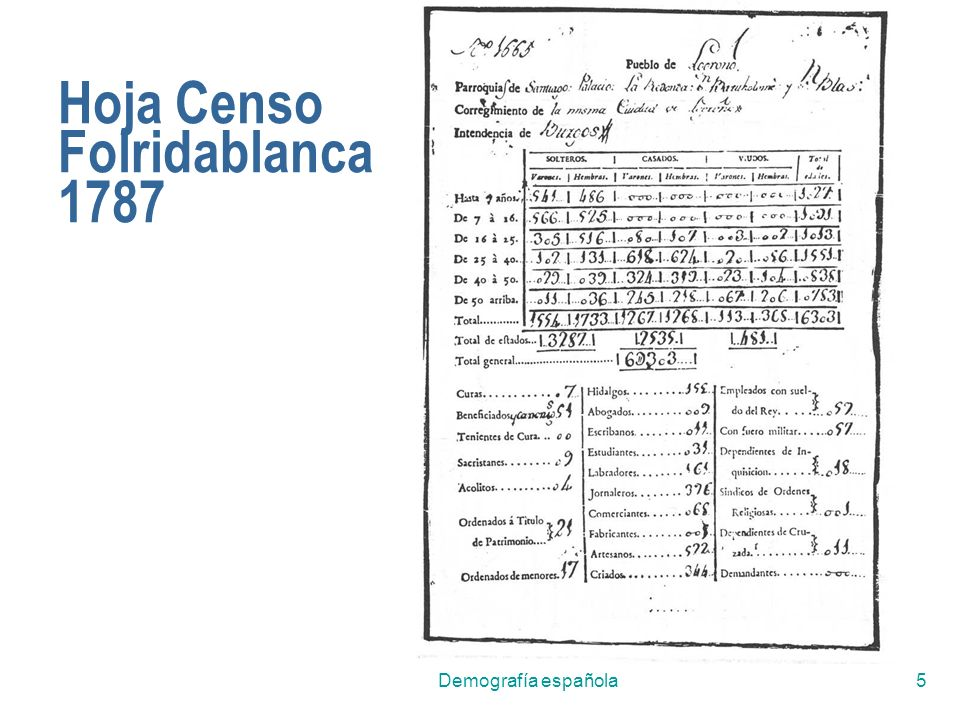 Hoja Censo Folridablanca 1787