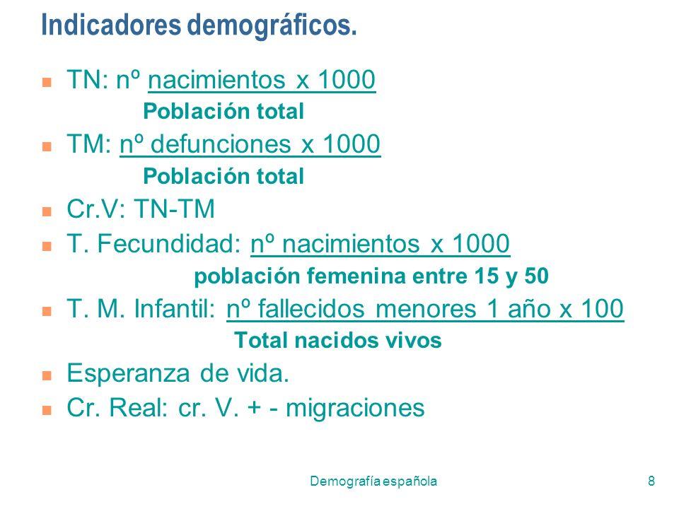 Indicadores demográficos.