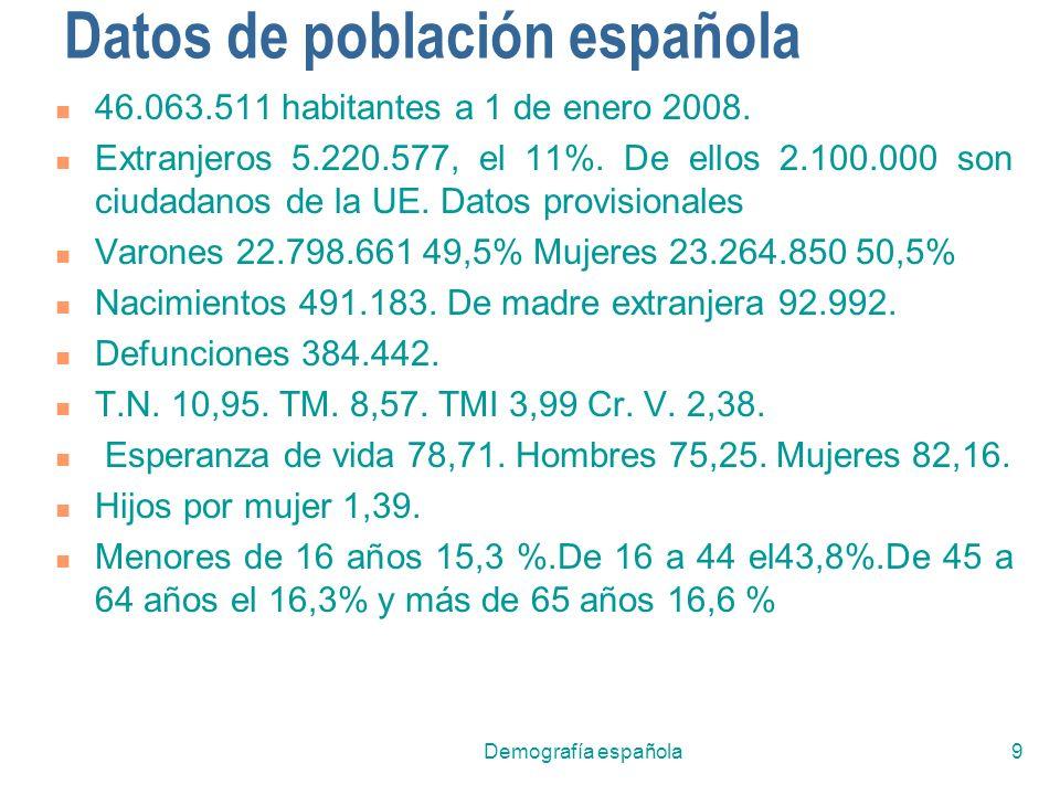 Datos de población española