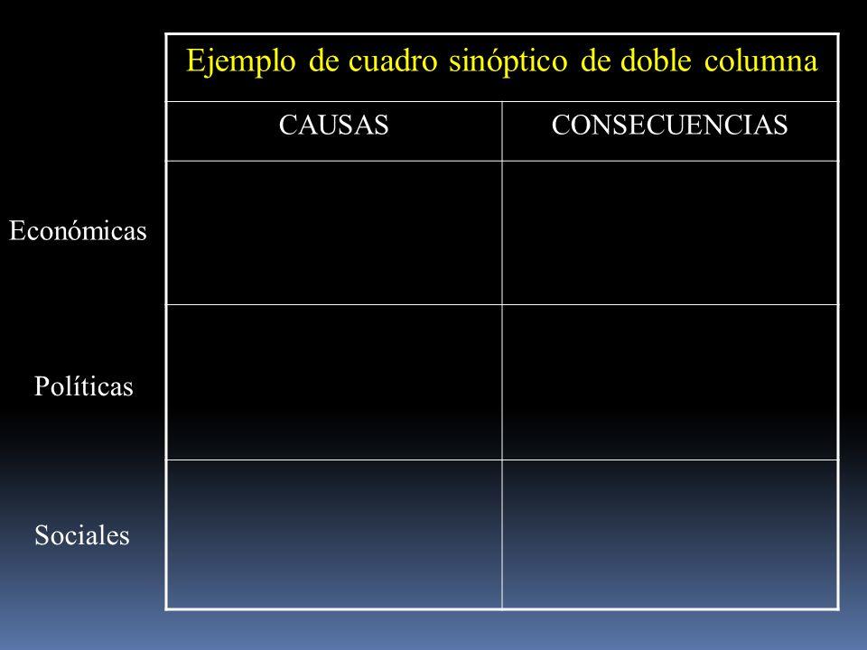 Ejemplo de cuadro sinóptico de doble columna