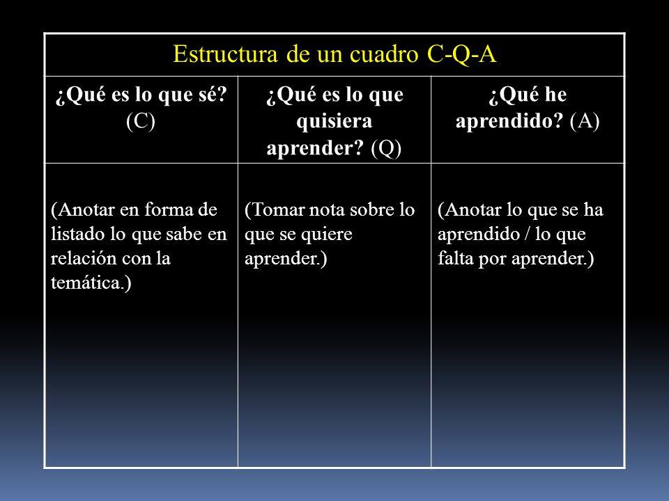 Estructura de un cuadro C-Q-A