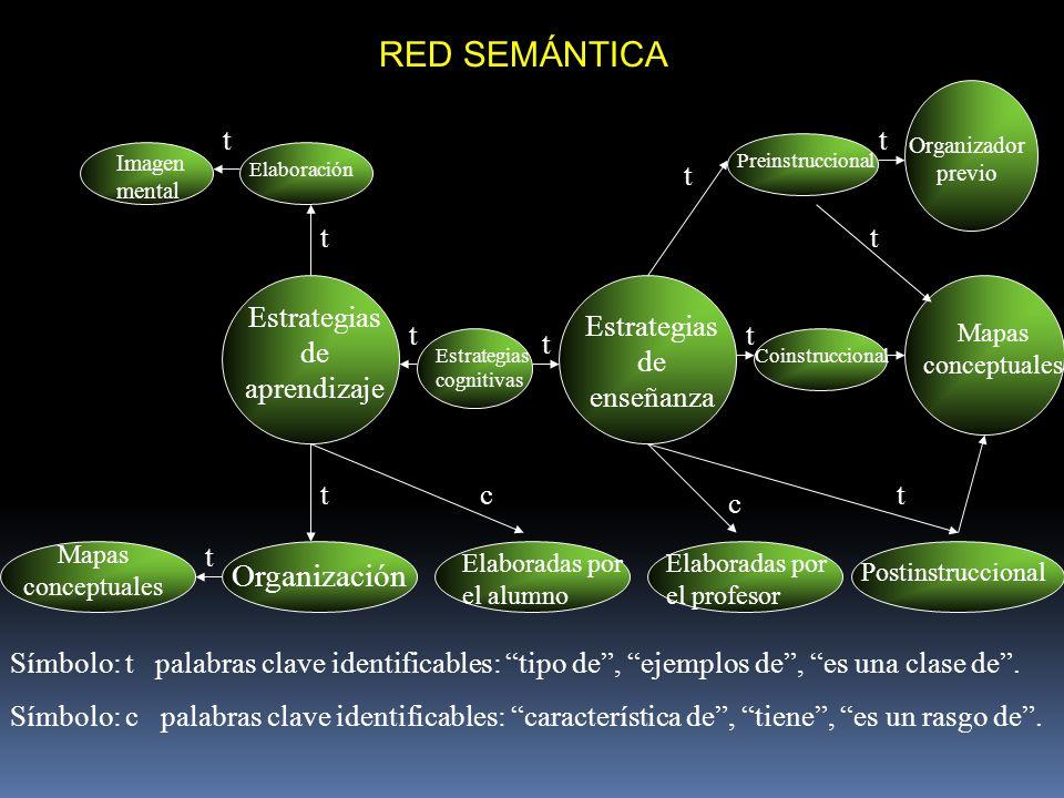 RED SEMÁNTICA Organización t Estrategias de aprendizaje
