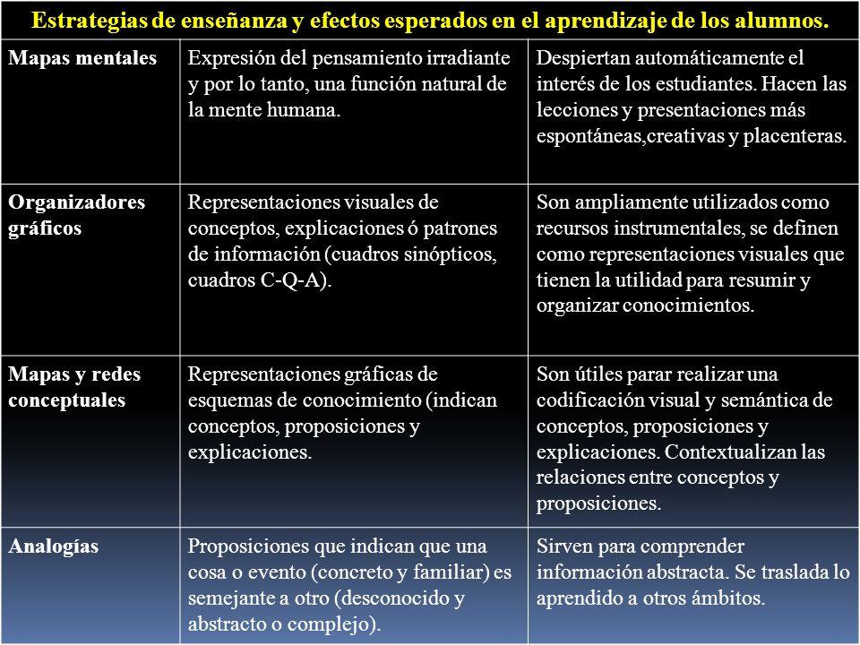 Estrategias de enseñanza y efectos esperados en el aprendizaje de los alumnos.