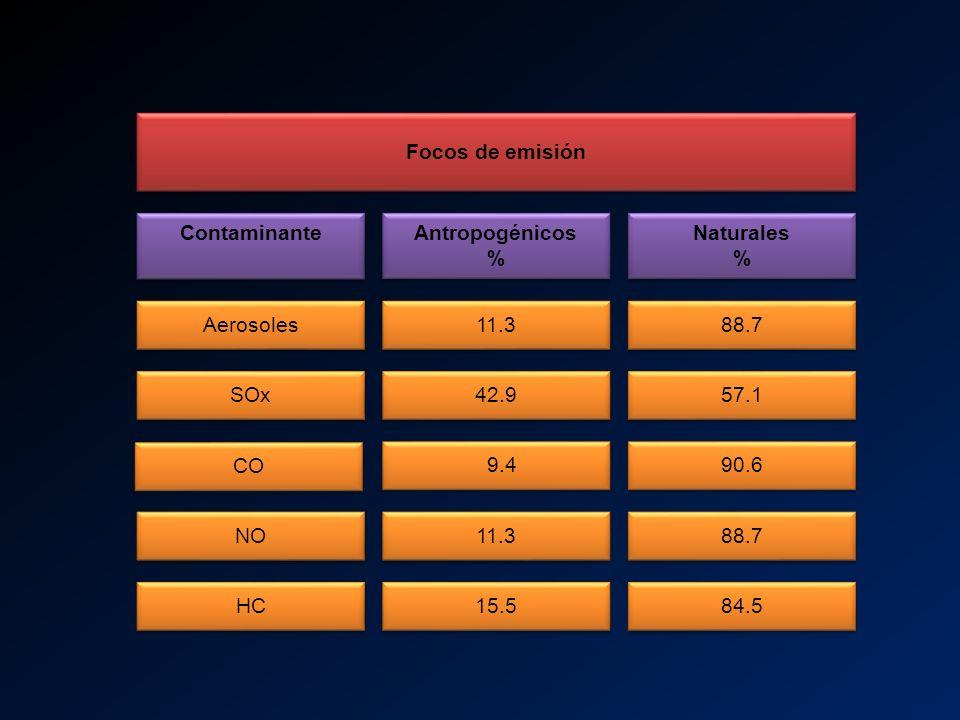 Focos de emisión Contaminante. Antropogénicos % Naturales % Aerosoles. 11.3. 88.7. SOx. 42.9.