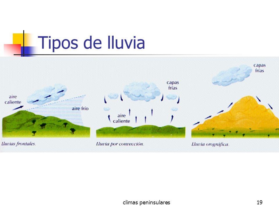 Tipos de lluvia climas peninsulares