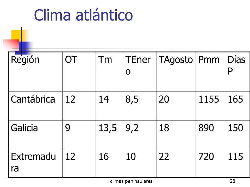Clima atlántico Región OT Tm TEnero TAgosto Pmm Días P Cantábrica 12