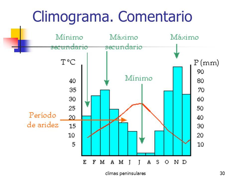 Climograma. Comentario