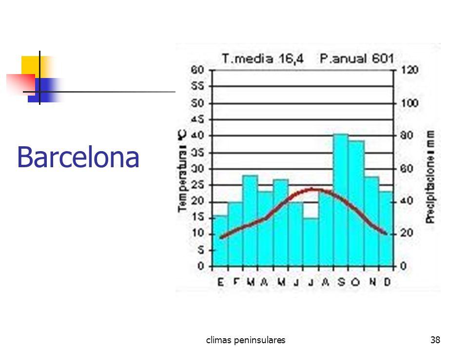 Barcelona climas peninsulares
