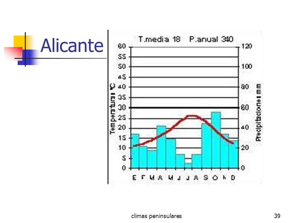 Alicante climas peninsulares