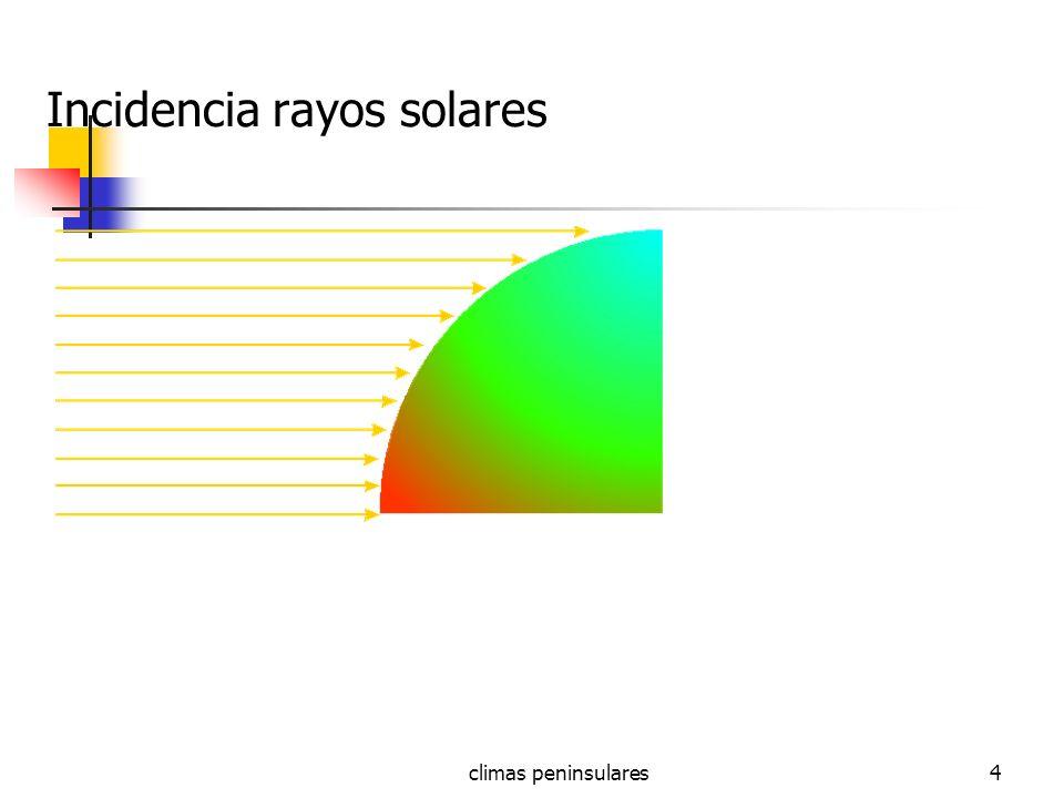 Incidencia rayos solares