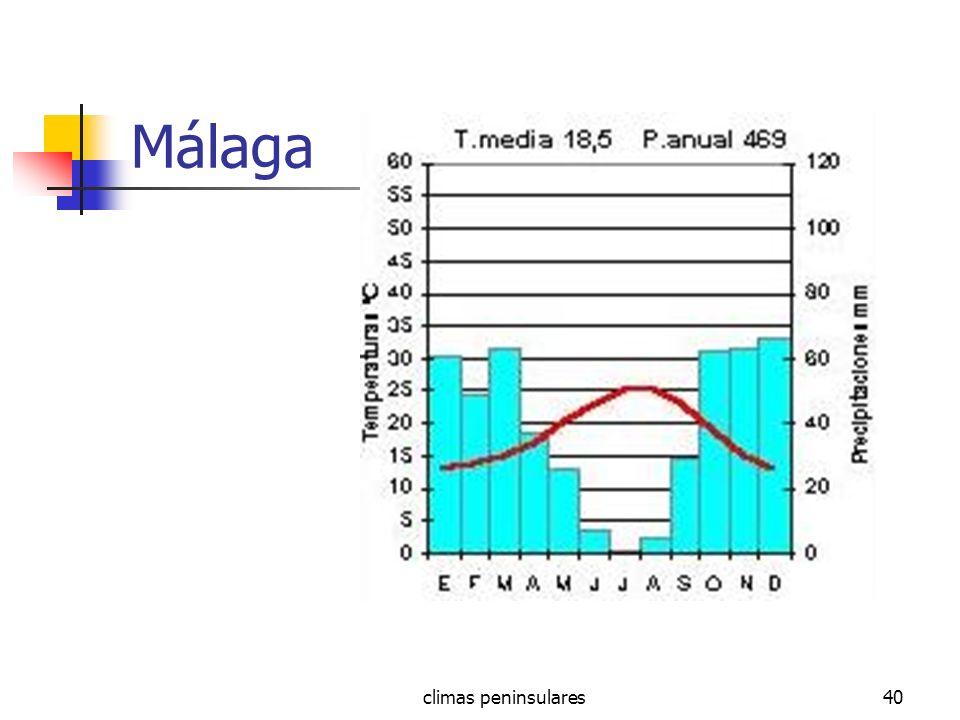 Málaga climas peninsulares